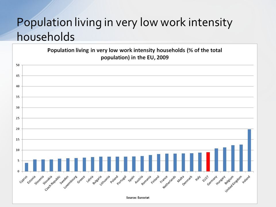 Population living in very low work intensity households