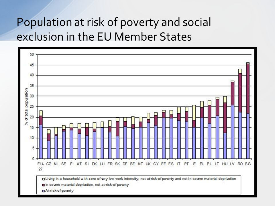 Population at risk of poverty and social exclusion in the EU Member States