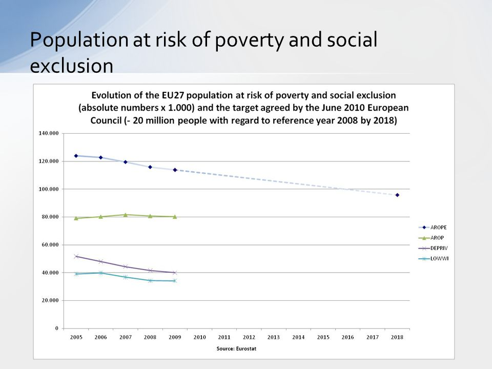 Population at risk of poverty and social exclusion