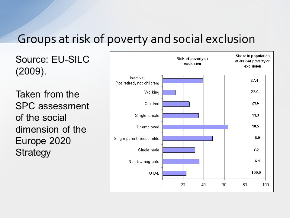 Groups at risk of poverty and social exclusion