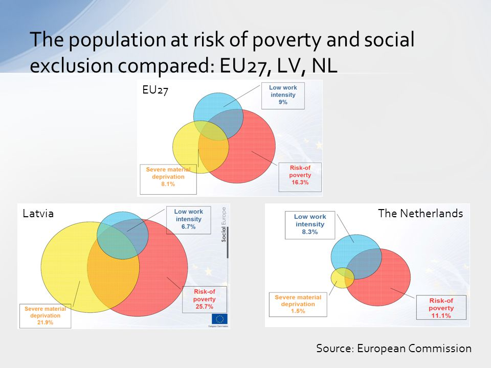 The population at risk of poverty and social exclusion compared: EU27, LV, NL