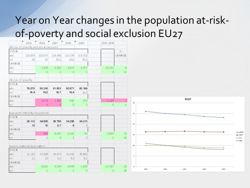 Year on Year changes in the population at-risk-of-poverty and social exclusion EU27
