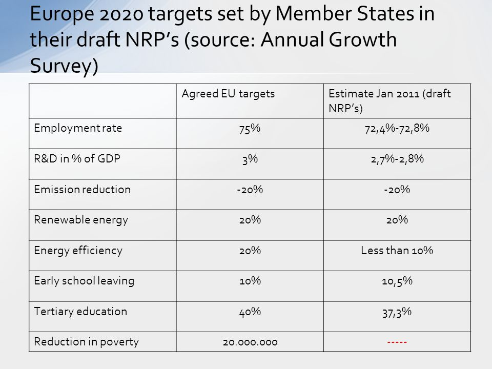 Europe 2020 targets set by Member States in their draft NRP's (source: Annual Growth Survey)