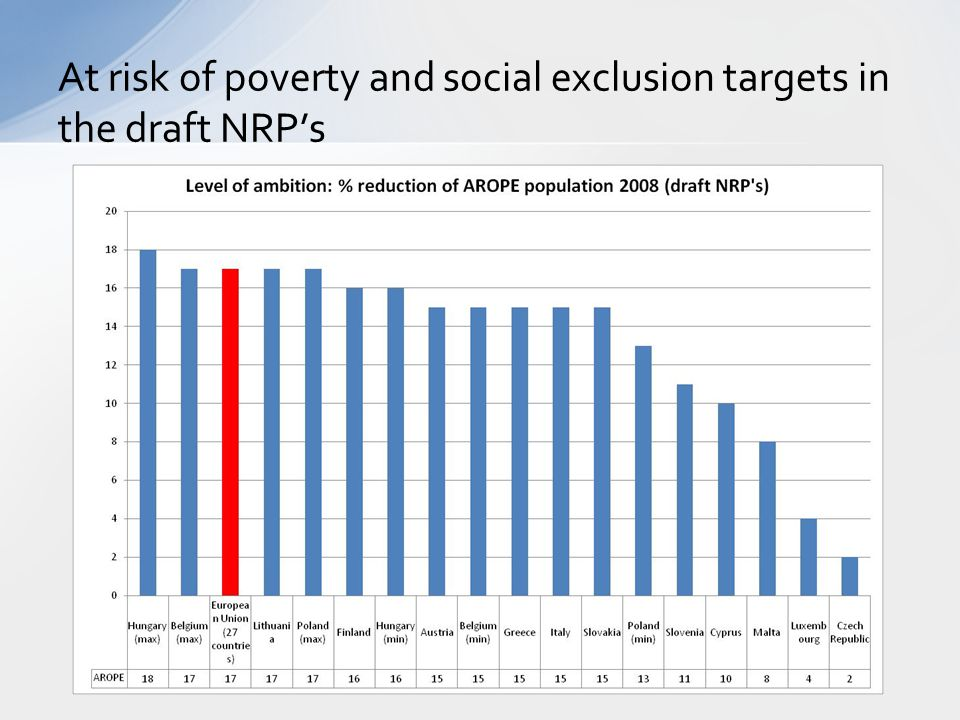 At risk of poverty and social exclusion targets in the draft NRP's