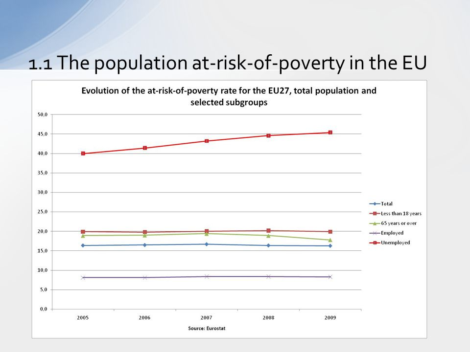 1.1 The population at-risk-of-poverty in the EU