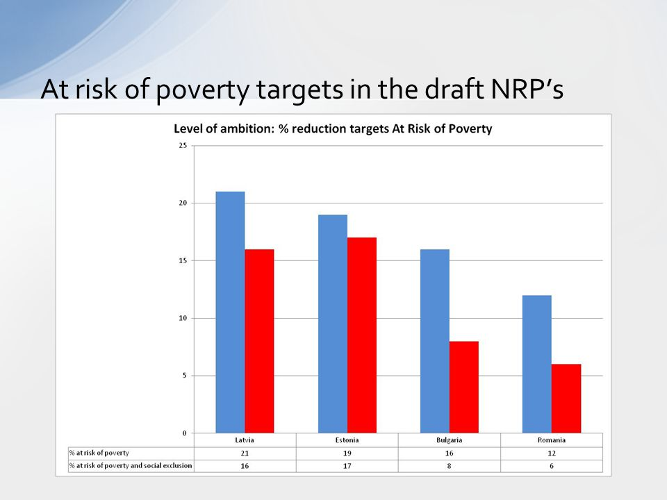 At risk of poverty targets in the draft NRP's