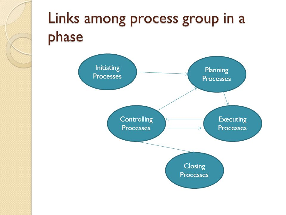 Links among process group in a phase