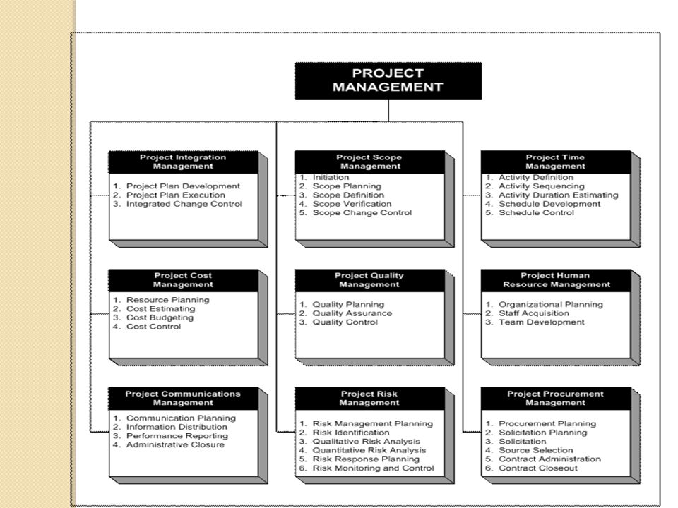 Overview of Project Management Knowledge Areas and Project Management Process