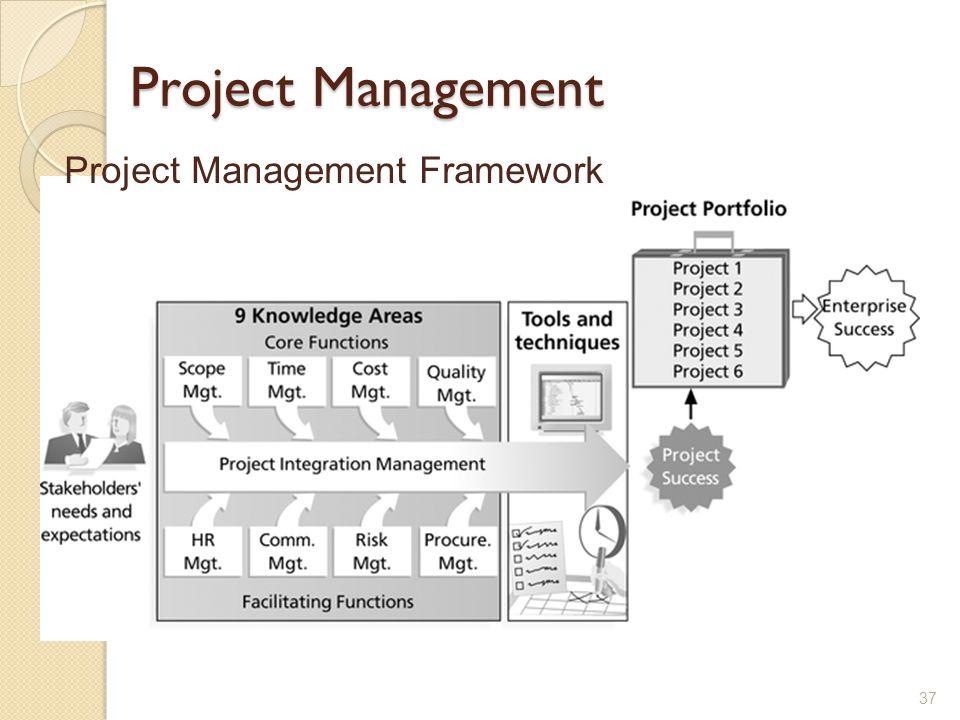 Project Management Project Management Framework Lecture 1