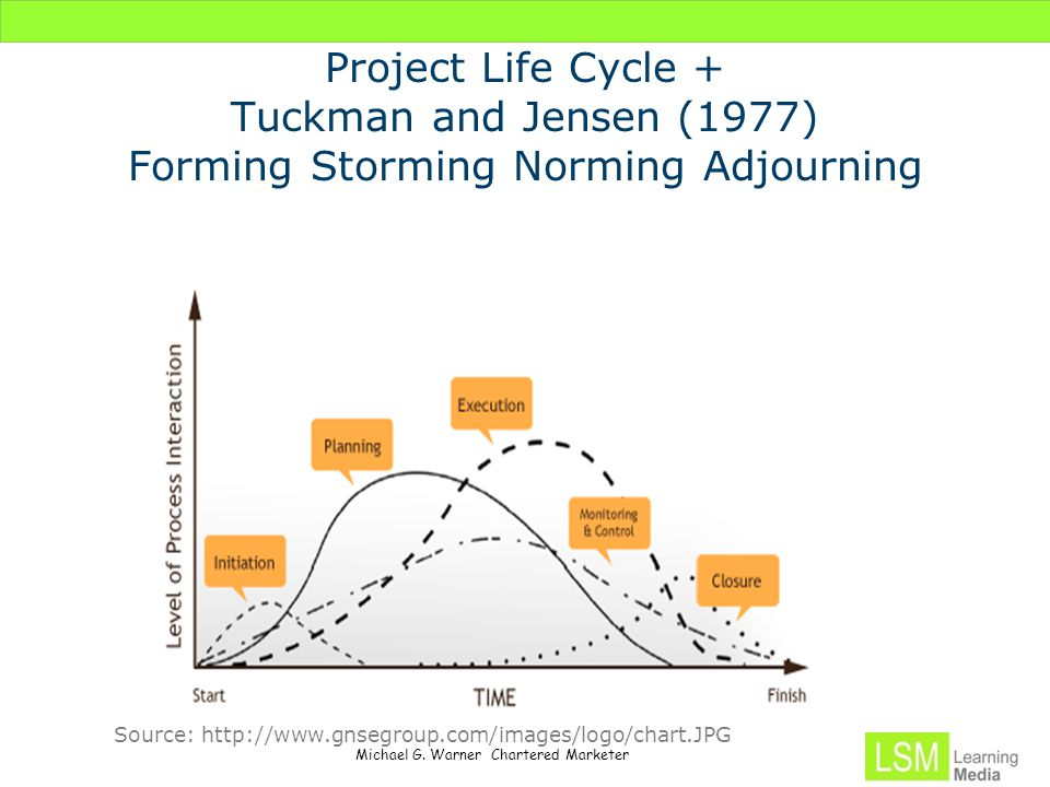 Project Life Cycle + Tuckman and Jensen (1977) Forming Storming Norming Adjourning