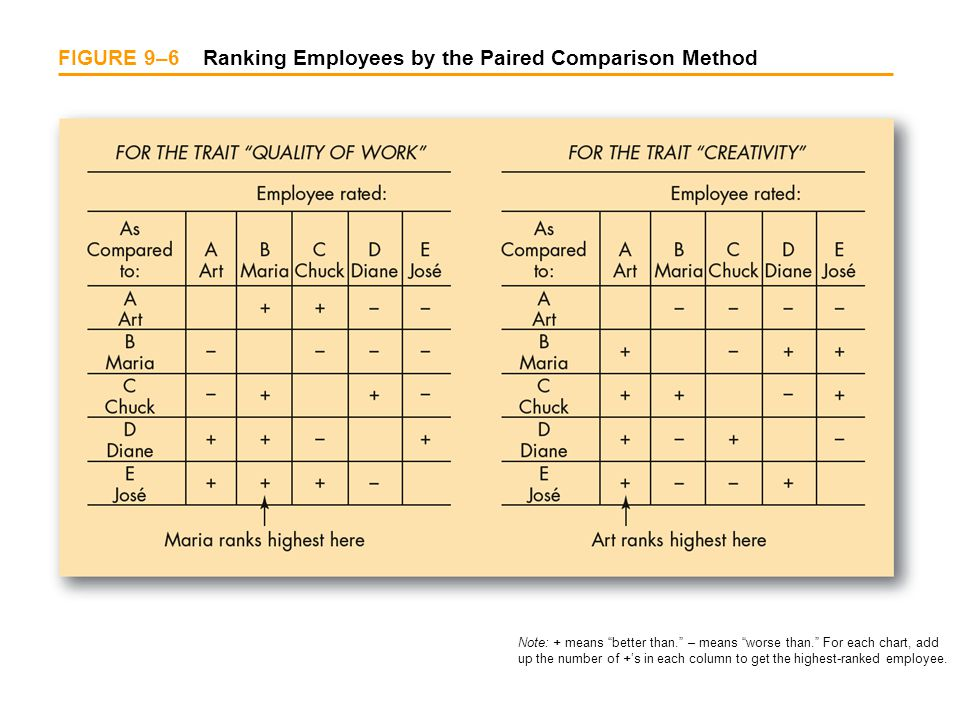 FIGURE 9–6 Ranking Employees by the Paired Comparison Method