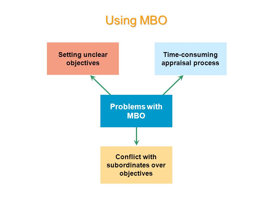 Using MBO Problems with MBO Setting unclear objectives