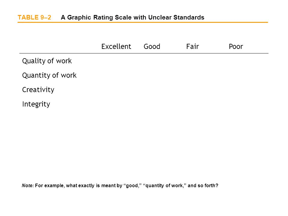 TABLE 9–2 A Graphic Rating Scale with Unclear Standards