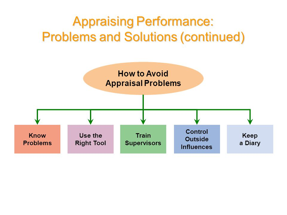Appraising Performance: Problems and Solutions (continued)