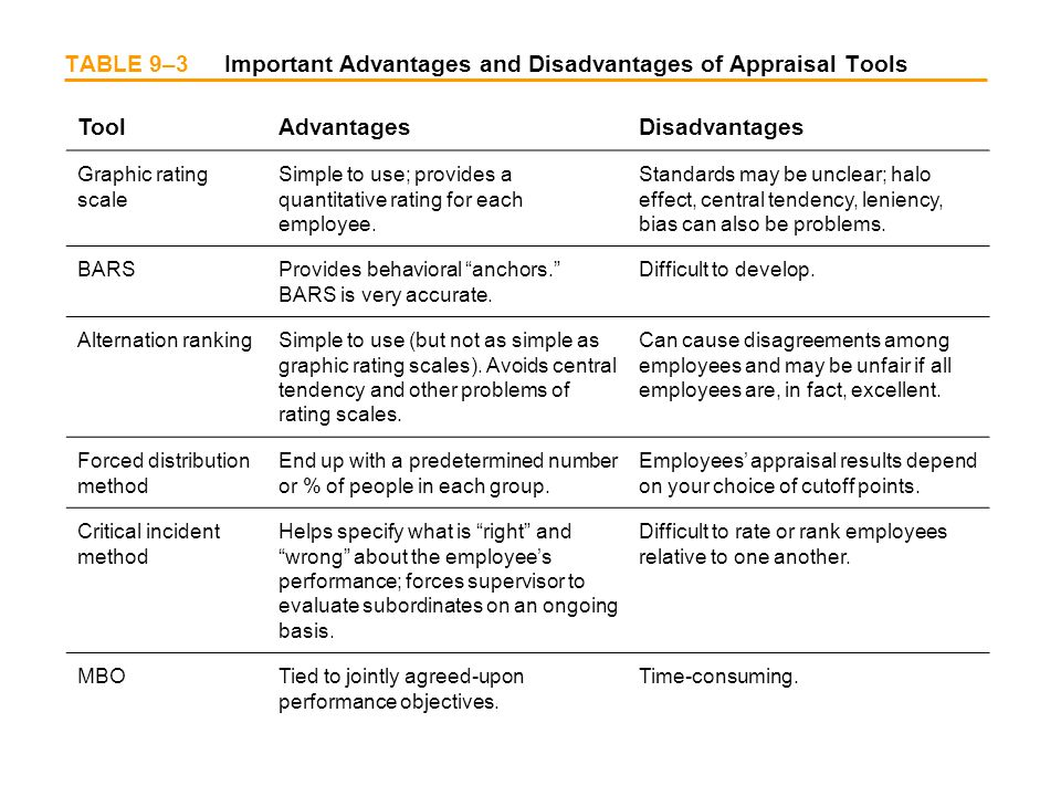 TABLE 9–3 Important Advantages and Disadvantages of Appraisal Tools