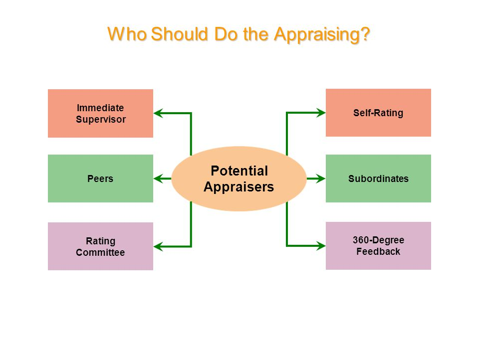Who Should Do the Appraising