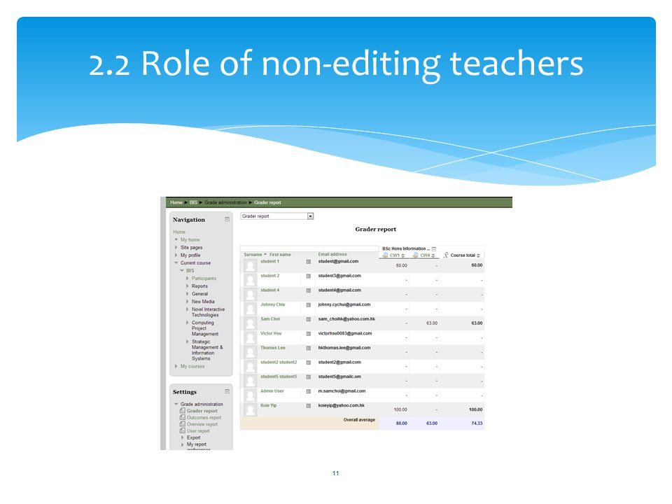 2.2 Role of non-editing teachers