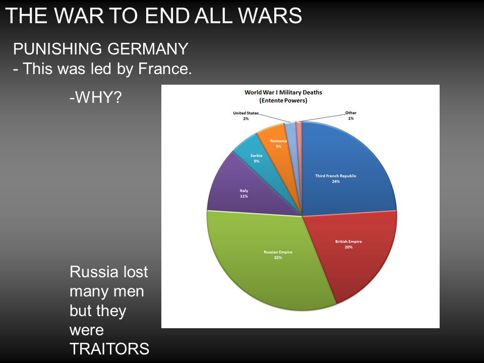 THE WAR TO END ALL WARS PUNISHING GERMANY - This was led by France.