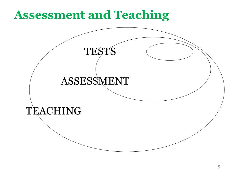 Assessment and Teaching