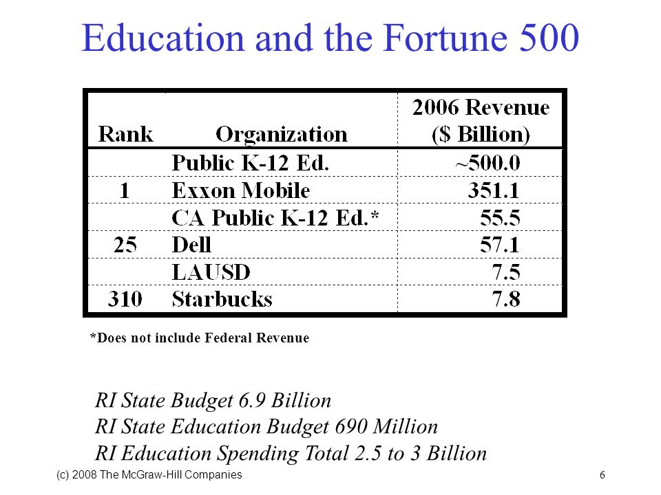 Education and the Fortune 500
