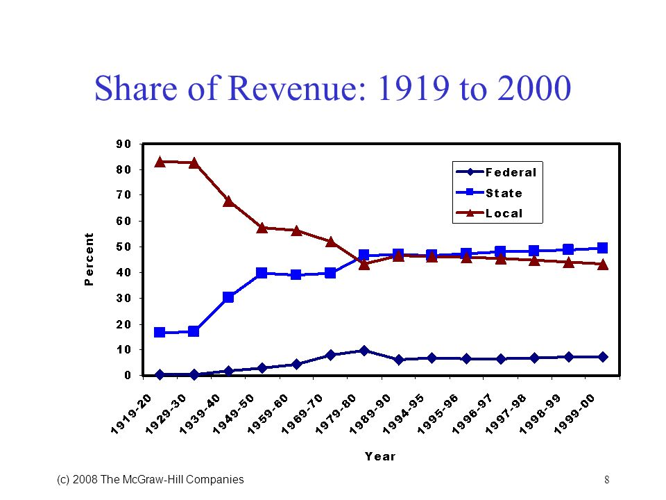 Share of Revenue: 1919 to 2000 (c) 2008 The McGraw‑Hill Companies 8