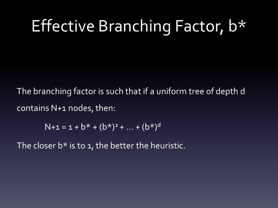 Effective Branching Factor, b*