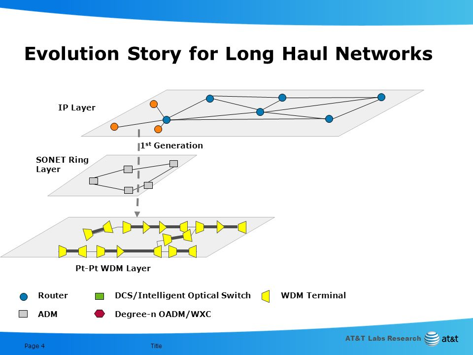 Evolution Story for Long Haul Networks