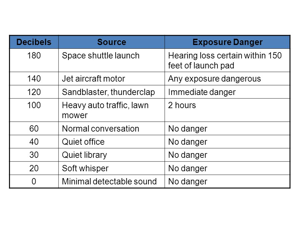 Decibels Source. Exposure Danger Space shuttle launch. Hearing loss certain within 150 feet of launch pad.
