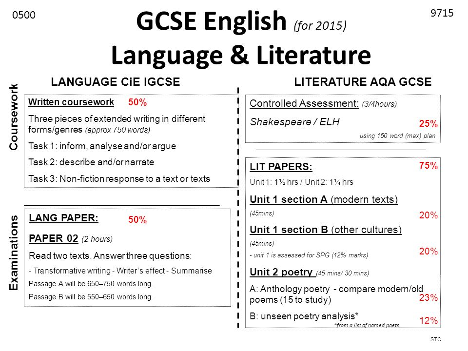 aqa gcse english literature coursework specification This course will prepare you for the edexcel gcse english literature (1et0 specification) exams you'll study a mix of prose, drama and poetry components covered.