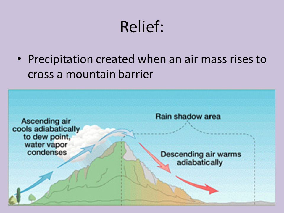 Relief: Precipitation created when an air mass rises to cross a mountain barrier