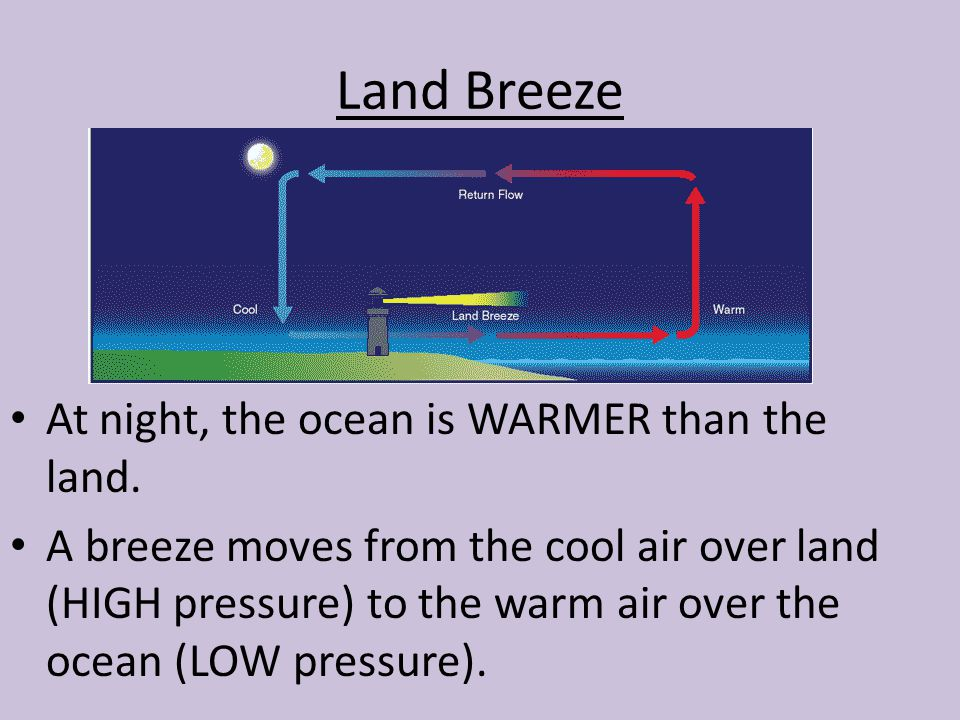 Land Breeze At night, the ocean is WARMER than the land.