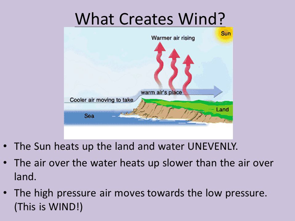 What Creates Wind The Sun heats up the land and water UNEVENLY.