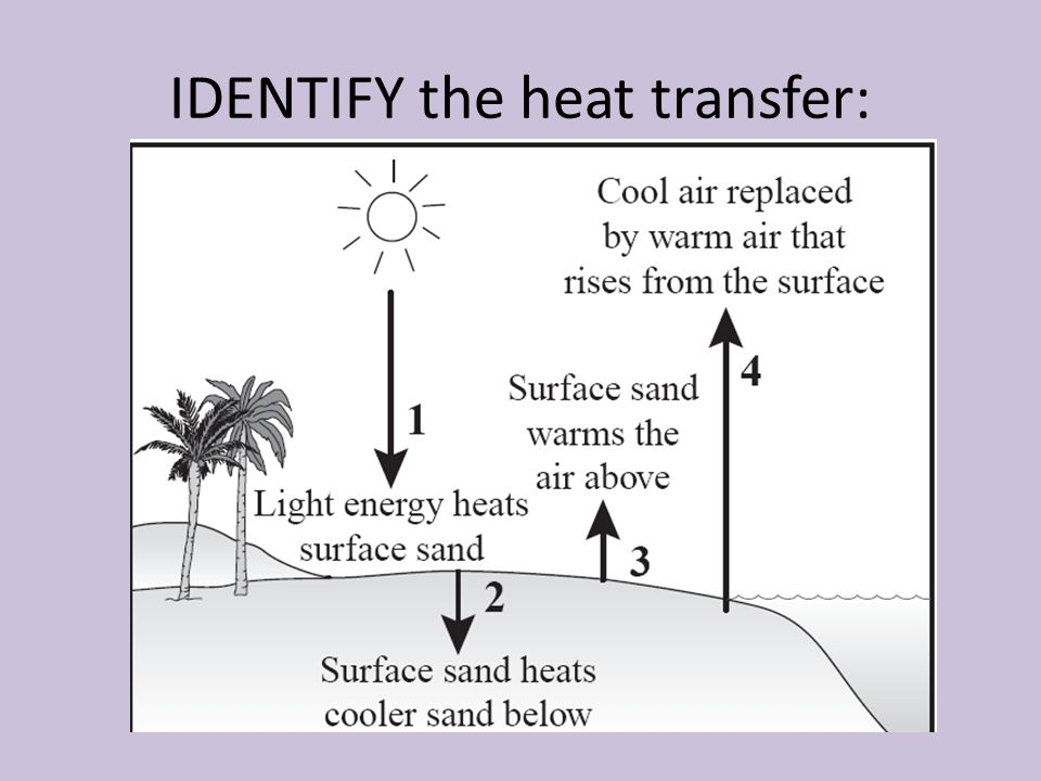 IDENTIFY the heat transfer:
