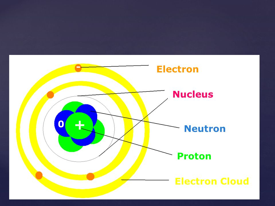 - Electron Nucleus + Neutron The Atom Proton Electron Cloud