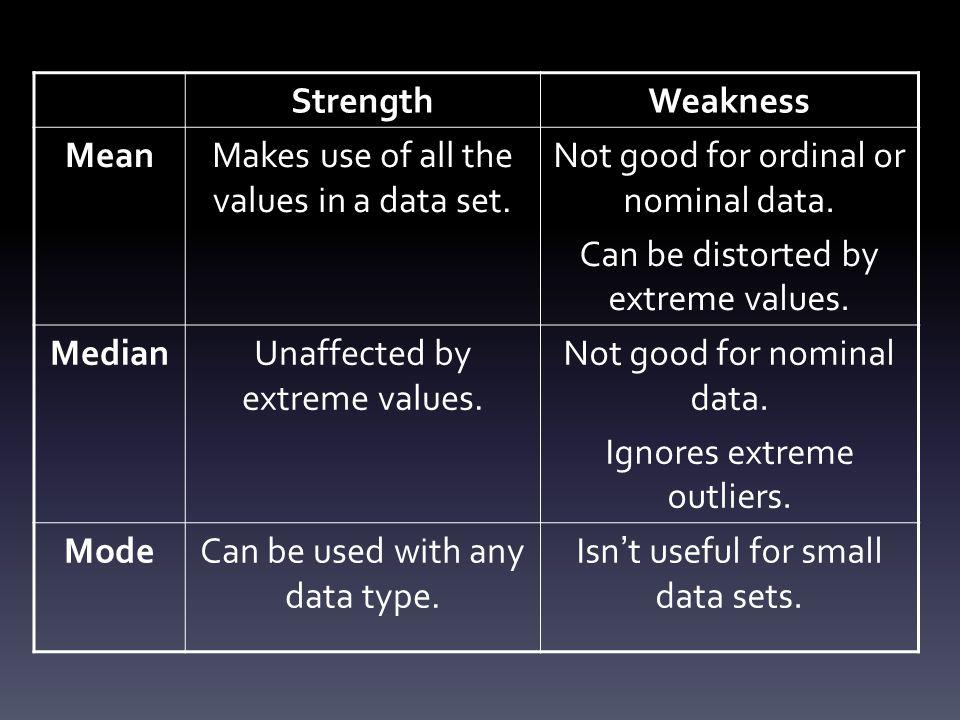 Strength Weakness Mean Median Mode