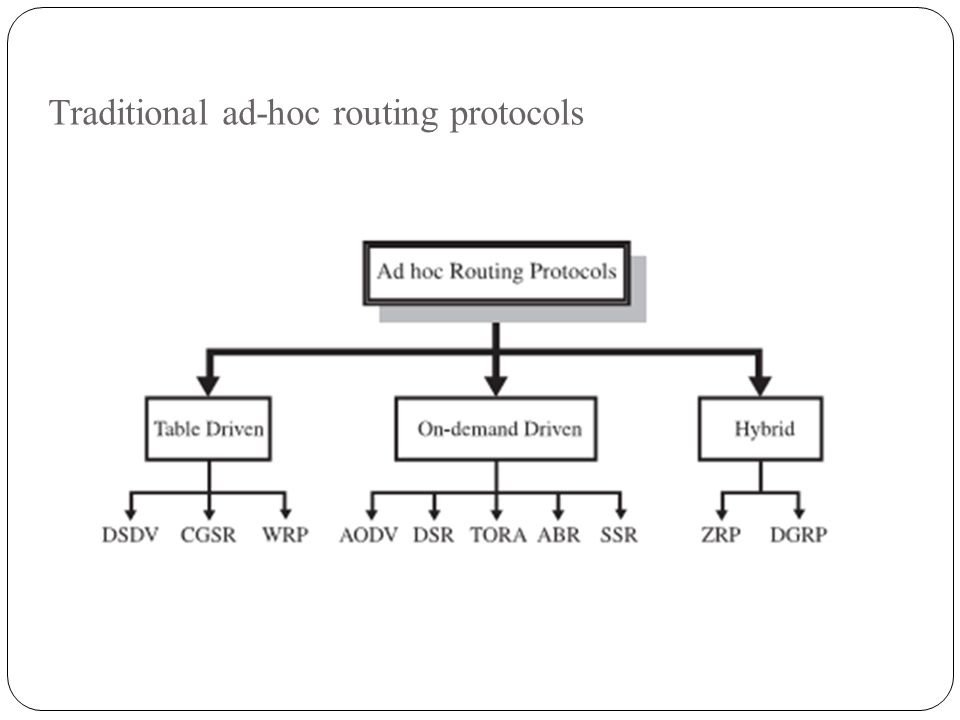 Traditional ad-hoc routing protocols