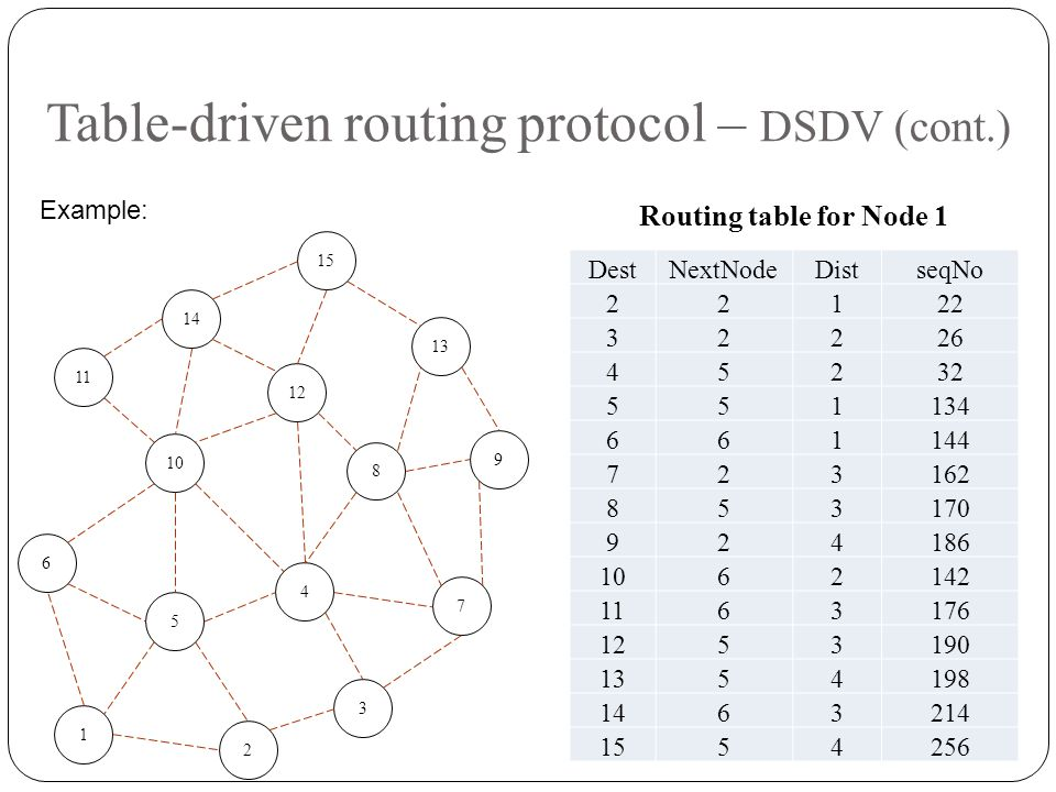 Table-driven routing protocol – DSDV (cont.)