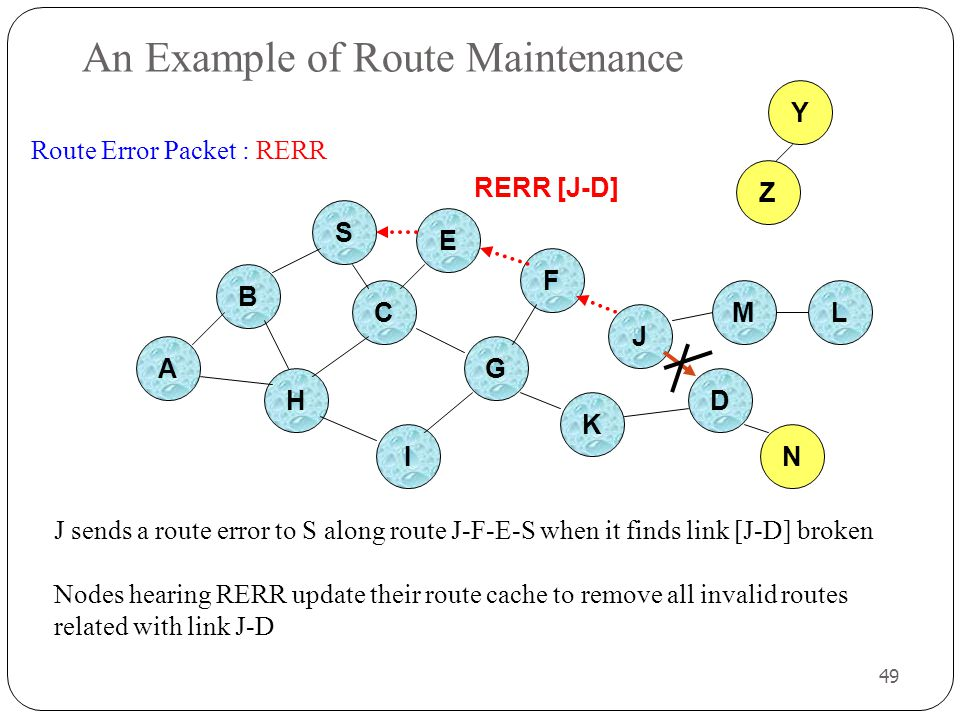 An Example of Route Maintenance