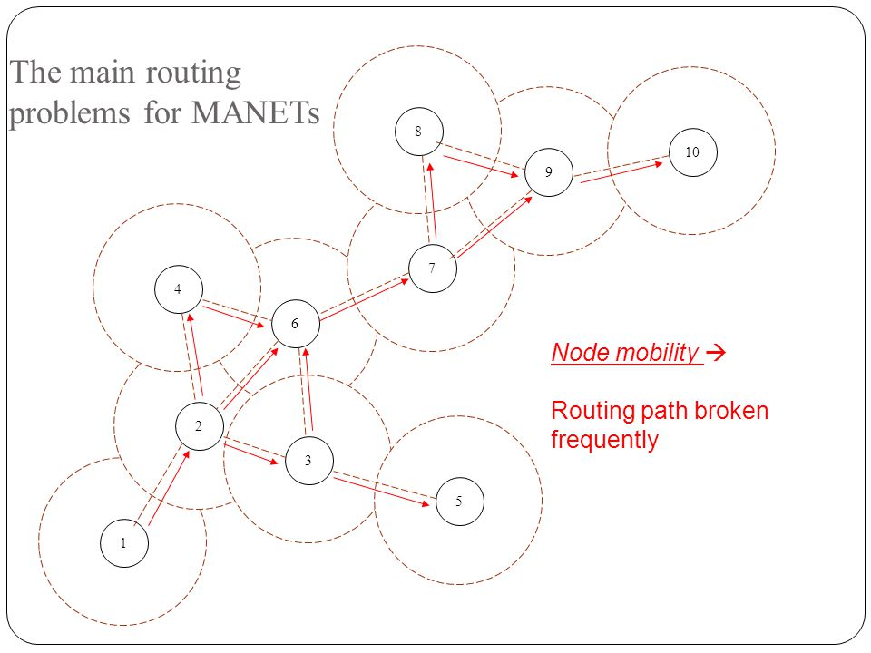 The main routing problems for MANETs