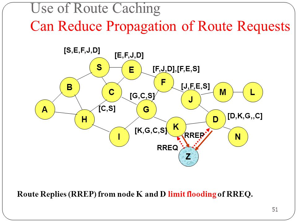 Use of Route Caching Can Reduce Propagation of Route Requests