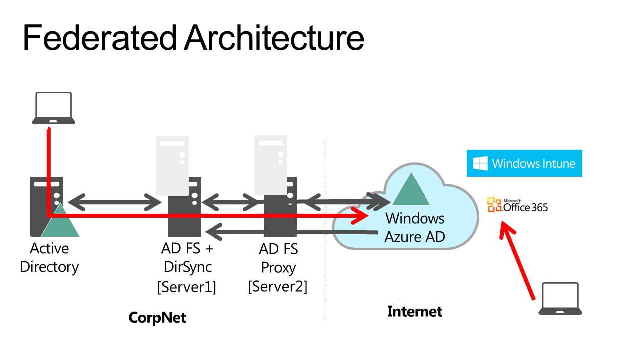 Federated Architecture