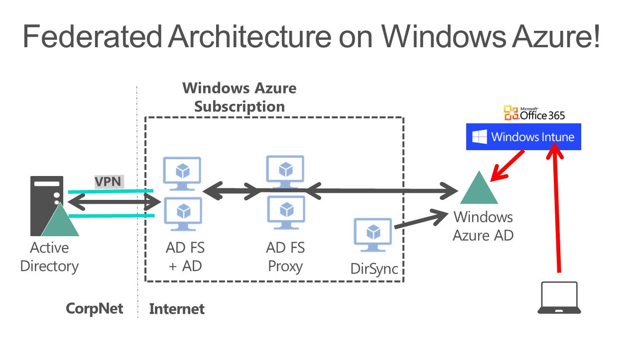Federated Architecture on Windows Azure!