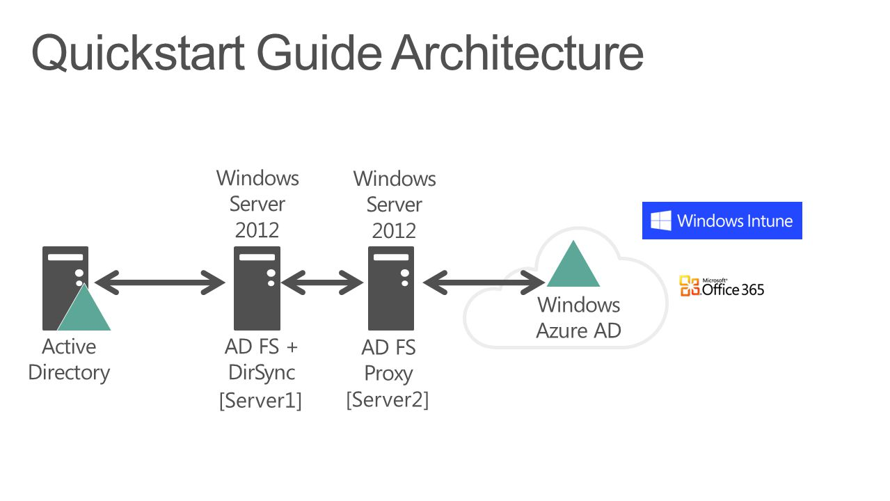 Quickstart Guide Architecture