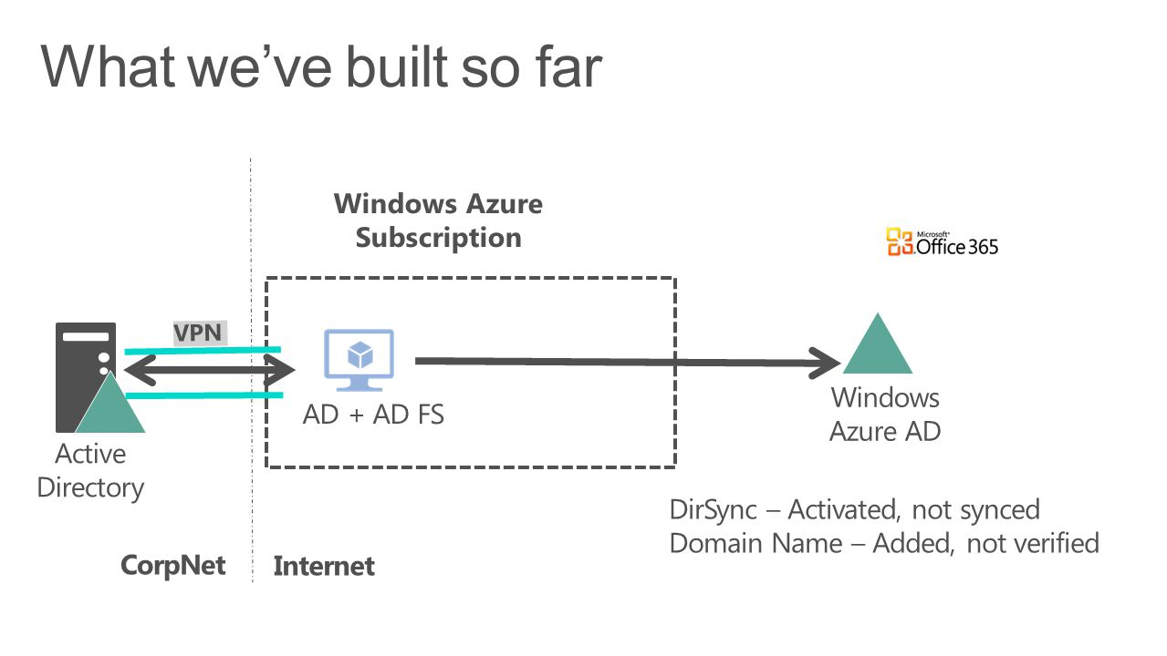 Windows Azure Subscription