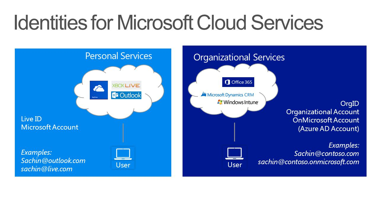 Identities for Microsoft Cloud Services