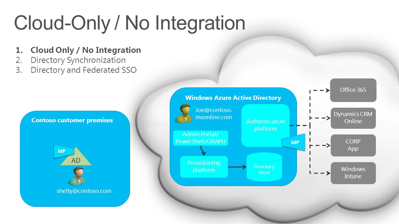 Cloud-Only / No Integration