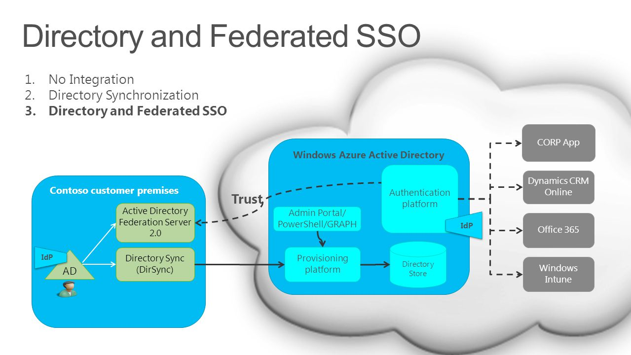 Directory and Federated SSO