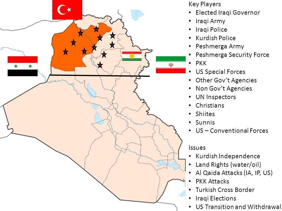 Key Players Elected Iraqi Governor. Iraqi Army. Iraqi Police. Kurdish Police. Peshmerga Army. Peshmerga Security Force.