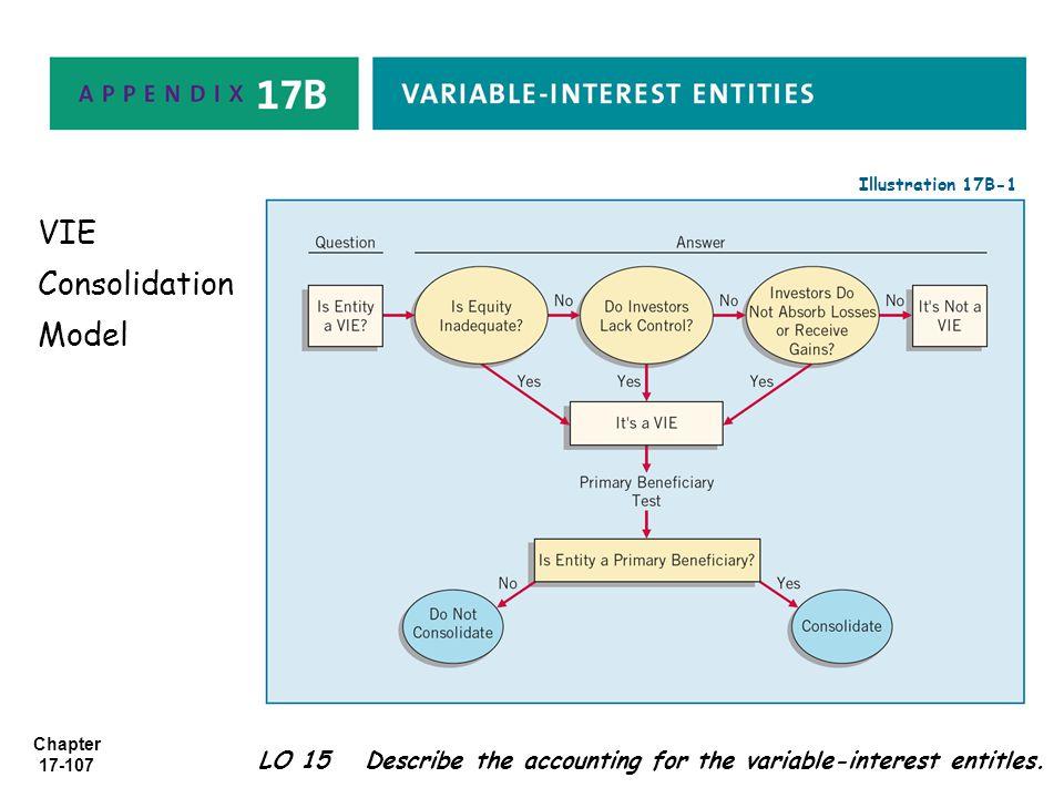 VIE Consolidation Model