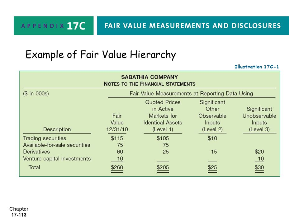 Example of Fair Value Hierarchy